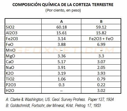 Tabla de Composición de la Corteza Terrestre