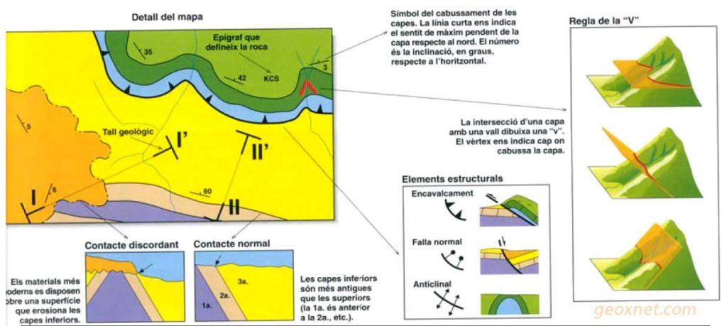 Regla de la V - Geologúa
