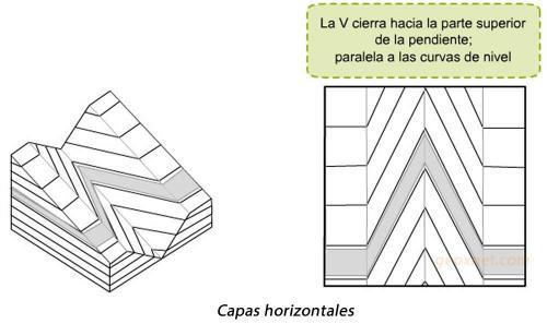 Capas-horizontales