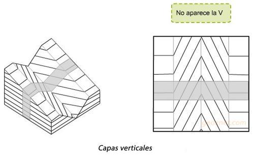 Capas-verticales